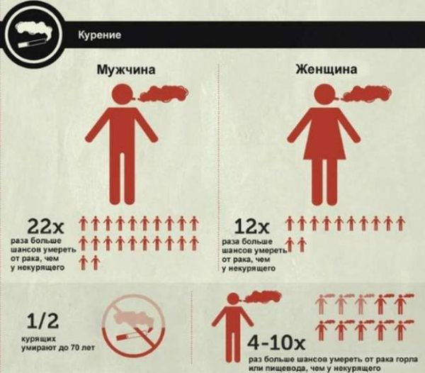 statistics on deaths from Smoking