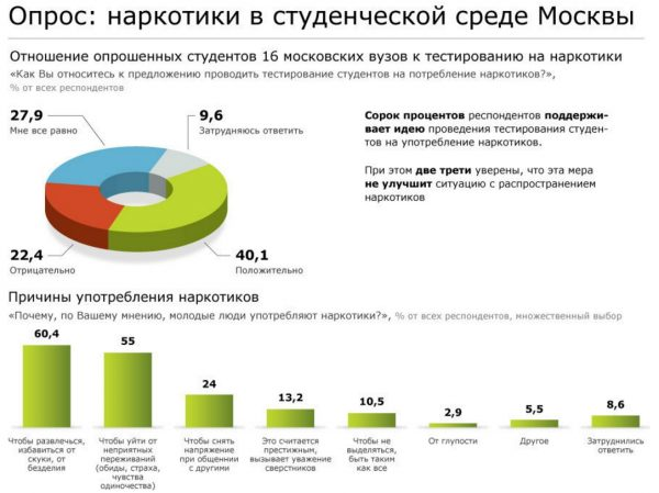 The survey was carried out in the Universities of Moscow. The result is a shock!