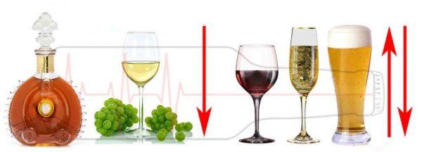 Какие спиртные напитки понижают давление